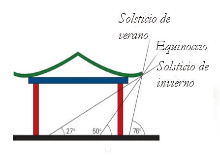 Radiaci n solar ciencia tecnolog a y ambiente for Figuras para techos de casas