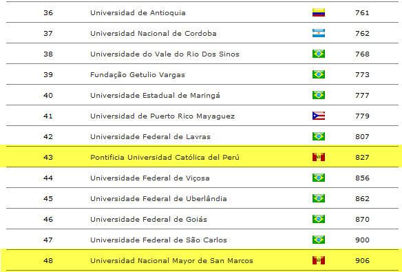 Puesto de universidades en el ranking mundial