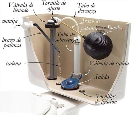 Pascal y arqu medes en el inodoro ciencia tecnolog a y for Bomba inodoro