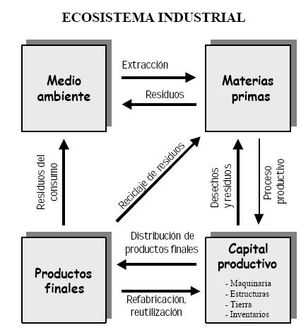 ecosistema industrial