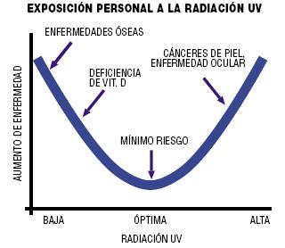 beneficios radiacion